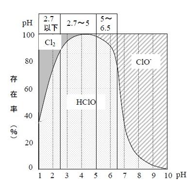 次亜塩素酸 存在率